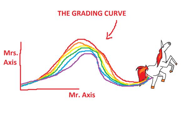 Thegradingcurve